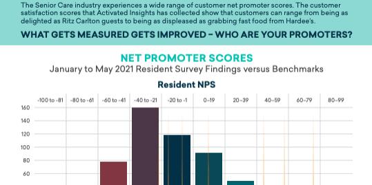 Resident Survey Partial Screen Shot